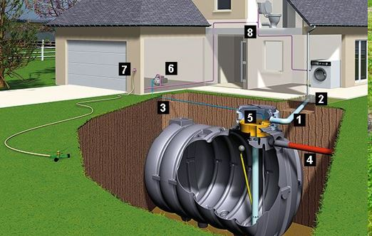 Terrassier fabricant poseur artisan pour Cuve de récupération d'eau de pluie béton ou plastique pour jardin wc